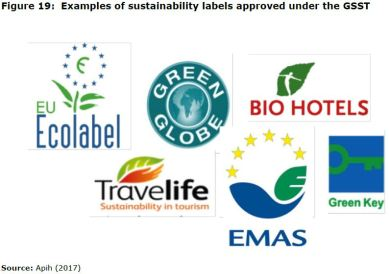 Figure 19: Examples of sustainability labels approved under the GSST