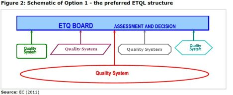 Figure 2: Schematic of Option 1 - the preferred ETQL structure