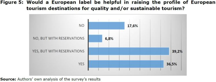 Figure 5: Would a European label be helpful in raising the profile of European tourism destinations for quality and/or sustainable tourism?