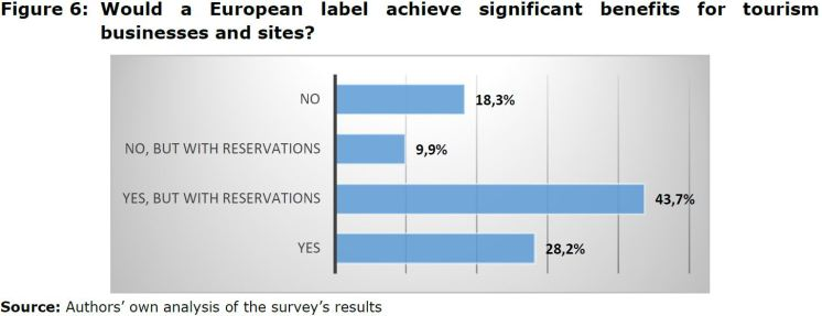 Figure 6: Would a European label achieve significant benefits for tourism businesses and sites?