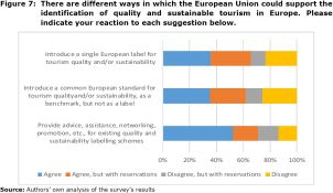 Figure 7: There are different ways in which the European Union could support the identification of quality and sustainable tourism in Europe. Please indicate your reaction to each suggestion below.