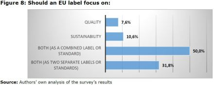 Figure 8: Should an EU label focus on:
