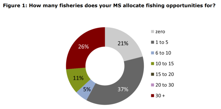 Figure 1 How many fisheries does your MS allocate fishing opportunities for