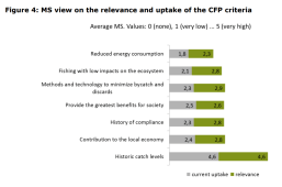 Figure 4 MS view on the relevance and uptake of the CFP criteria
