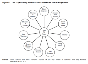 Figure 1. The trap fishery network and subsectors that it engenders