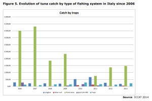 Figure 5. Evolution of tuna catch by type of fishing system in Italy since 2006