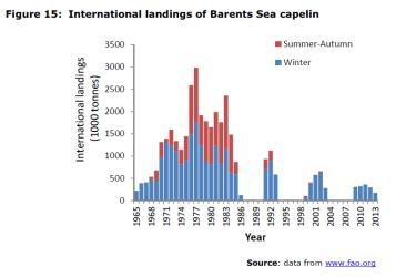 Figure 15 International landings of Barents Sea capelin