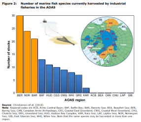 Figure 2 Number of marine fish species currently harvested by industrial fisheries in the AOAS