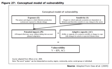 Figure 27 Conceptual model of vulnerability