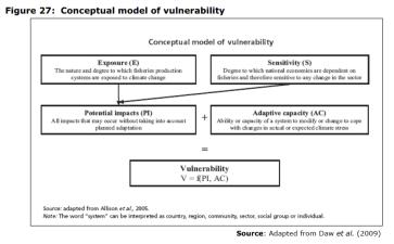 Figure 27 Conceptual model of vulnerability