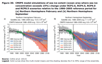 Figure 36 CMIP5 model simulations of sea ice extent (ocean area where sea ice concentration exceeds 15%) change under RCP2.6, RCP4.5, RCP6.0 and RCP8.5 scenarios relative to the 1986-2005 reference period for (a) Northern Hemisphere February and (b) Northern Hemisphere September