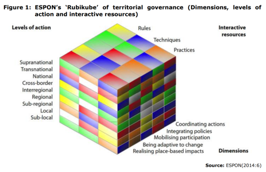 Figure 1: ESPON's 'Rubikube' of territorial governance (Dimensions, levels of action and interactive resources)
