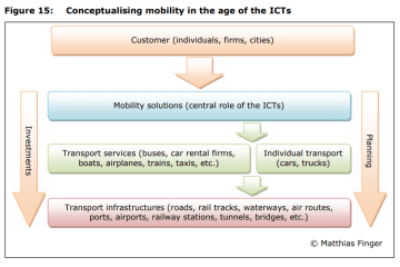 Figure 15: Conceptualising mobility in the age of the ICTs