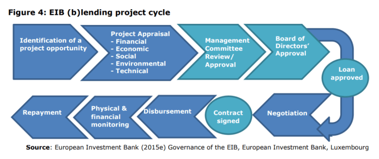 Figure 4: EIB (b)lending project cycle
