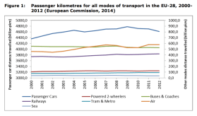 Figure 1 Passenger-kilometres for all modes of transport in the EU-28, 2000-2012