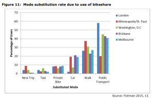 Figure 11 Mode substitution rate due to use of bikeshare