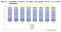 Figure 4 Population structure by major age groups, EU-27 (% of total population)