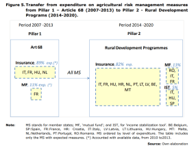Figure 5.Transfer from expenditure on agricultural risk management measures from Pillar 1 – Article 68 (2007-2013) to Pillar 2 - Rural Development Programs (2014-2020).