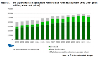 Figure 1 EU-Expenditure on agriculture markets and rural development 2000-2014