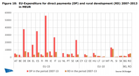 Figure 18 EU-Expenditure for direct payments (DP) and rural development (RD) 2007-2013 in MEUR