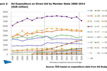 Figure 2 EU-Expenditure on Direct Aid by Member State 2000-2014