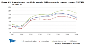 Figure A.3 Unemployment rate 15-24 years in EU28, average by regional typology (NUTS0), 2007-2014
