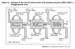 Figure 4: Changes in the size of Dutch farms with grazing animals (1980-1990): a disaggregated view