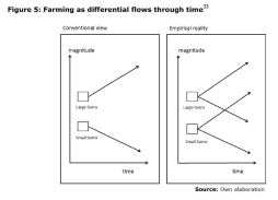 Figure 5: Farming as differential flows through time