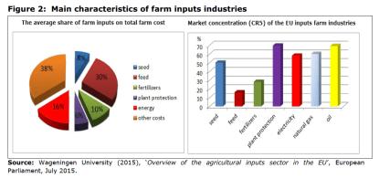 Figure 2: Main characteristics of farm inputs industries