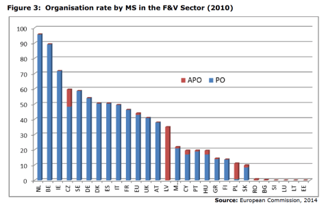 Figure 3: Organisation rate by MS in the F&V Sector (2010)