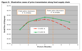 Figure 5: Illustrative cases of price transmission along food supply chain