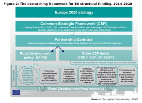 Figure 2: The overarching framework for EU structural funding, 2014-2020
