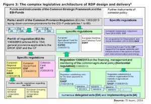 Figure 3: The complex legislative architecture of RDP design and delivery