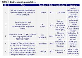 Table 2: Studies sample presentation