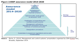 Figure 2: ESIF assurance model 2014-2020