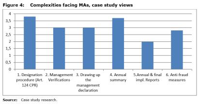 Figure 4: Complexities facing MAs, case study views
