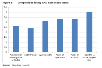 Figure 5: Complexities facing AAs, case study views