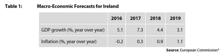 Table 1: Macro-Economic Forecasts for Ireland