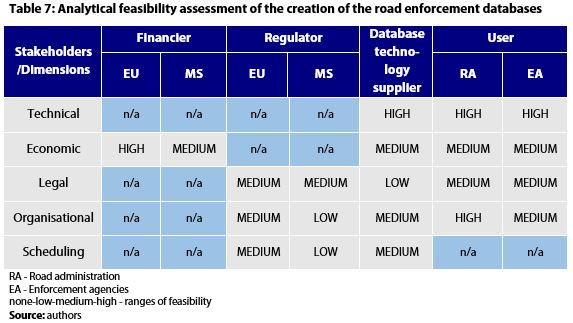 Table 7: Analytical feasibility assessment of the creation of the road enforcement databases