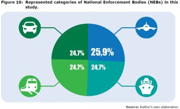 Figure 10: Represented categories of National Enforcement Bodies (NEBs) in this study.