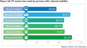 Figure 16: PT means less used by persons with reduced mobility.