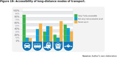 Figure 19: Accessibility of long-distance modes of transport.