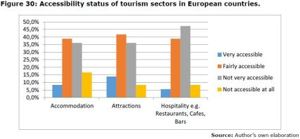 Figure 30: Accessibility status of tourism sectors in European countries.