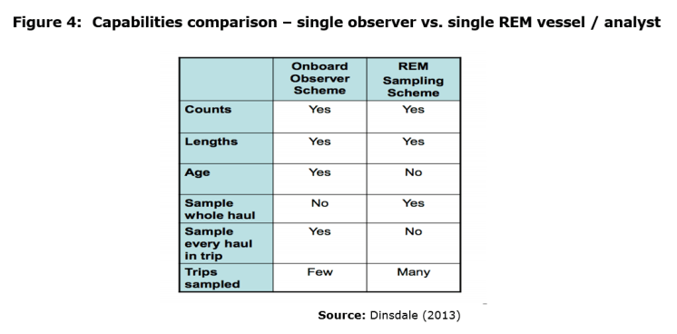 Figure 4: Capabilities comparison – single observer vs. single REM vessel / analyst