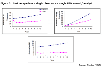 Figure 5: Cost comparison – single observer vs. single REM vessel / analyst