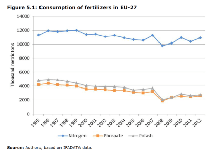Consumption of fertilizers in EU-27