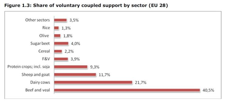 Figure 1.3: Share of voluntary coupled support by sector (EU 28)