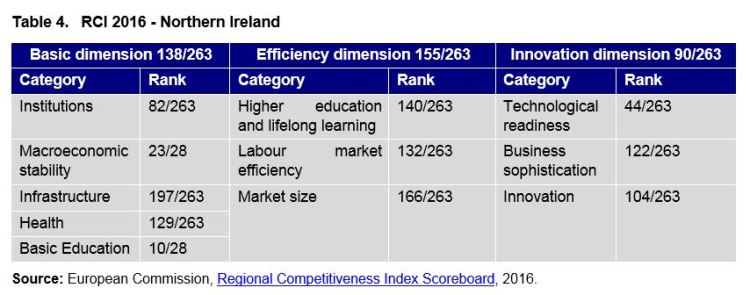 Table 4. RCI 2016 - Northern Ireland
