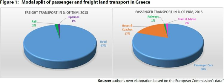 Figure 1: Modal split of passenger and freight land transport in Greece