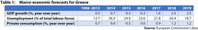 Table 1: Macro-economic forecasts for Greece